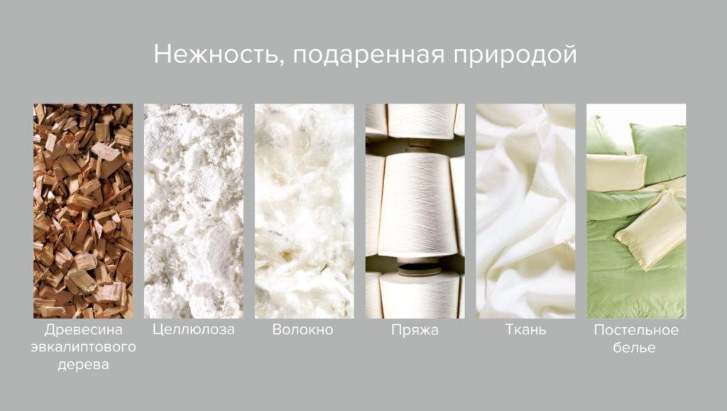 Переработка древесины в целлюлозу и ткань