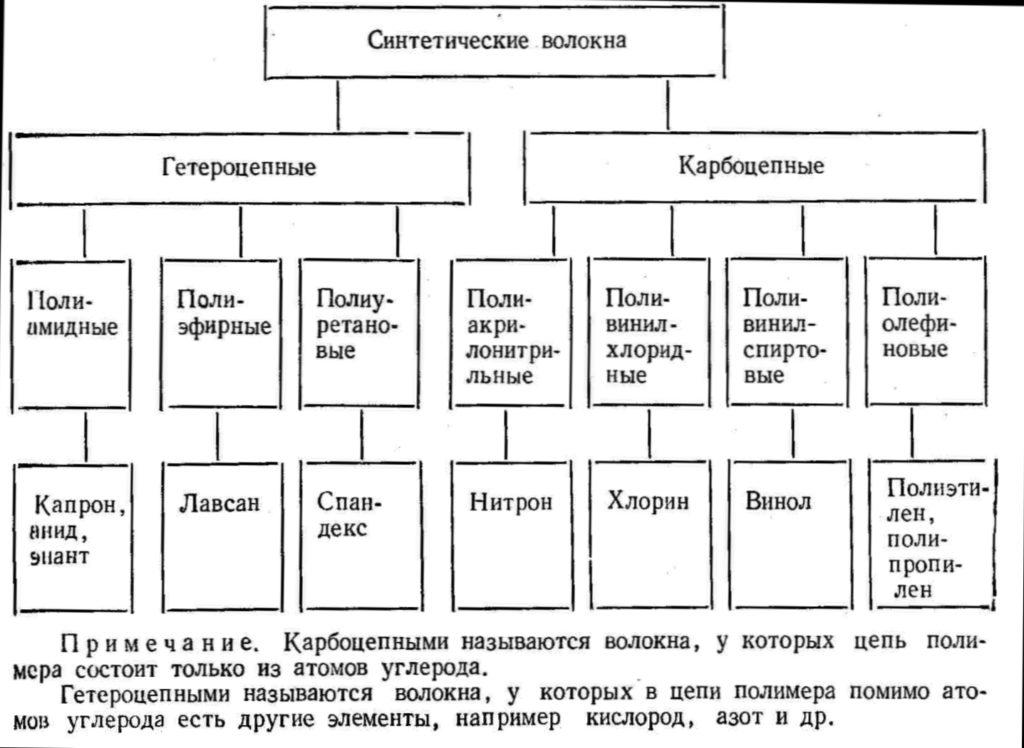 Таблица синтетических волокон