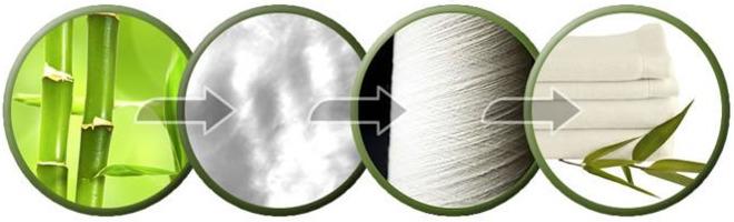 Процесс получение ткани из бамбука